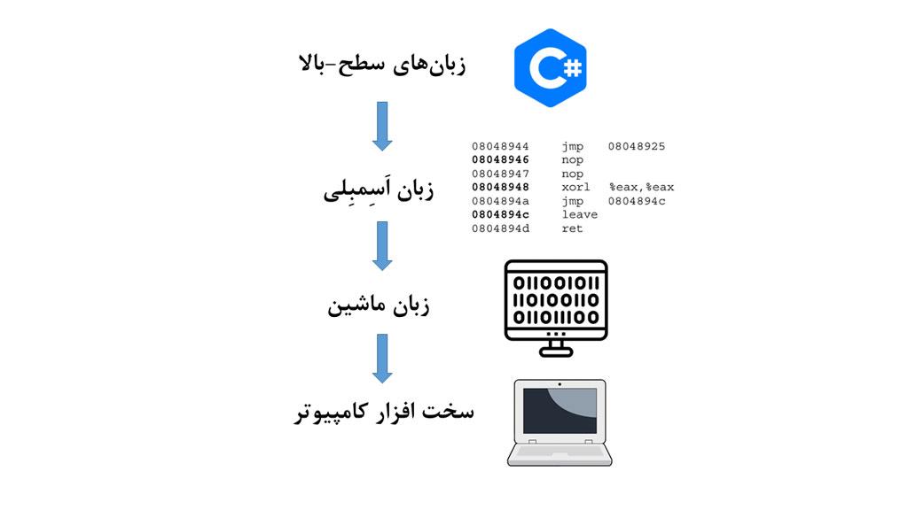 سلسلهمراتب زبانهای برنامهنویسی